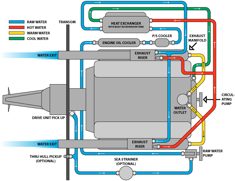 marine closed cooling systems 454 jet boat wiring diagram 455 olds jet boat wiring diagram